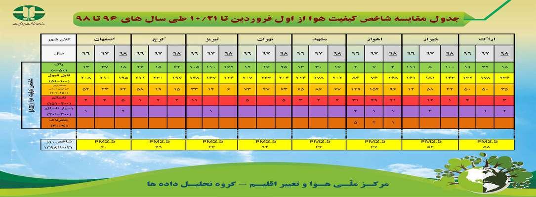 جدول مقایسه شاخص کیفیت هوا از اول فروردین تا ۱۰/۲۱ طی سال های ۹۶ تا ۹۸