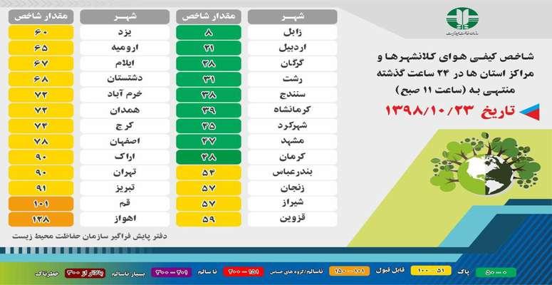 شاخص کیفی هوای کلانشهر ها و مراکز استان ها در ۲۴ ساعته گذشته