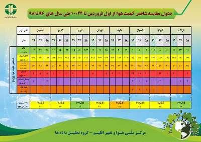 جدول مقایسه شاخص کیفیت هوا از اول فروردین تا ۲۴ دی ماه - طی سال های ۹۶ تا ۹۸
