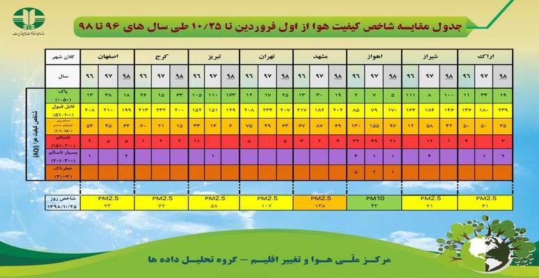 جدول مقایسه شاخص کیفیت هوا از اول فروردین تا ۲۵ دی ماه طی سالهای ۹۶ تا ۹۸