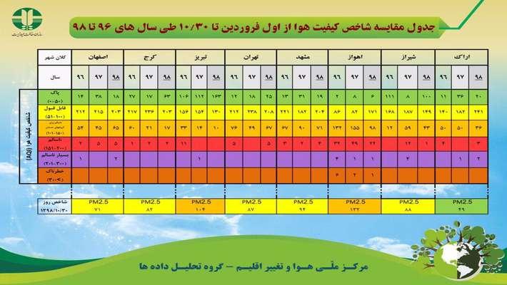 جدول مقایسه شاخص کیفیت هوا از اول فروردین تا ۳۰ دی ماه سال های ۹۶ تا ۹۸