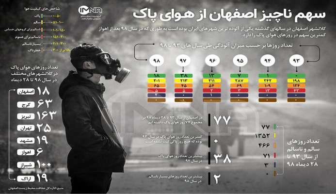 اينفوگرافيك/سهم ناچيز اصفهان از هـواي پاك