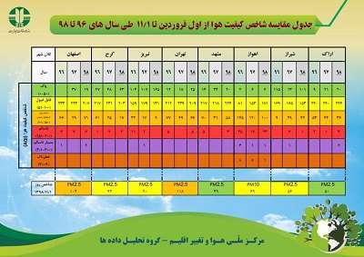 جدول مقایسه شاخص کیفیت هوا از اول فروردین تا اول بهمن طی سالهای ۹۶ تا ۹۸