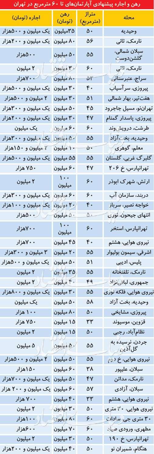 وضعیت اجاره آپارتمانهای نقلی در تهران
