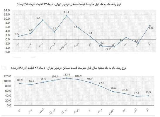 مقایسه قیمت مسکن در سال ۹۷ و ۹۸