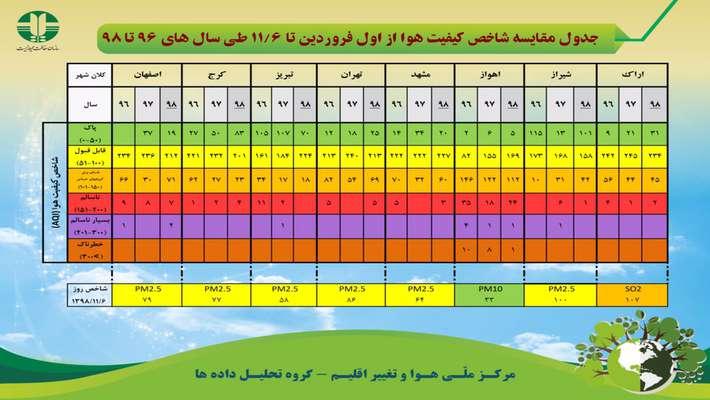 جدول مقایسه کیفیت هوا از اول فروردین تا ۶ بهمن ماه طی سال های ۹۶ تا ۹۸