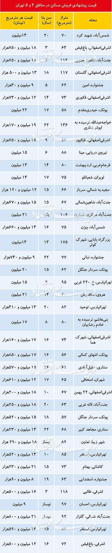 دامنه قیمت مسکن مصرفی  در شرق و غرب تهران