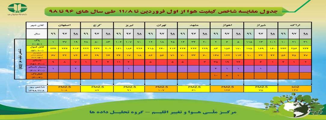 جدول مقایسه شاخص کیفیت هوا از اول فروردین تا ۸ بهمن ماه طی سال های ۹۶ تا ۹۸