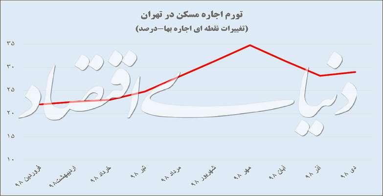افت فشار اجارهبها در تهران