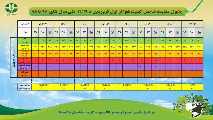 جدول مقایسه کیفیت هوا از اول فروردین تا ۱۹ بهمن طی سال های ۹۶ تا ۹۸