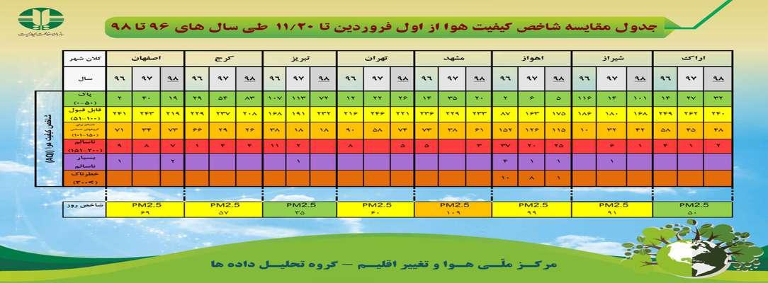 جدول مقایسه شاخص کیفیت هوا از اول فروردین تا ۲۰ بهمن طی سال های ۹۶ تا ۹۸