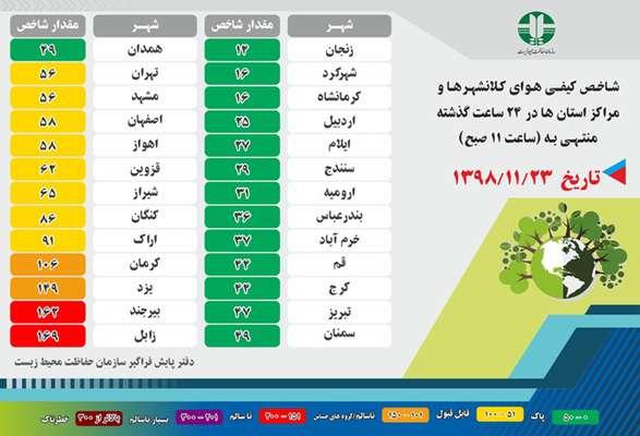 شاخص کیفی هوای کلانشهرها و مراکز استان ها در ۲۴ گذشته
