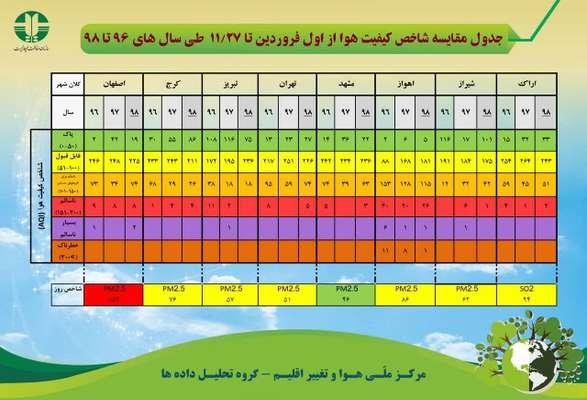جدول مقایسه شاخص کیفیت هوا از اول فروردین تا ۲۷ بهمن ماه طی سال های ۹۶ تا ۹۸