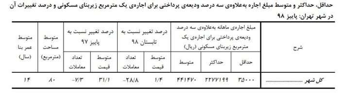 مرکز آمار اعلام کرد: اجاره بها در تهران ۳۱درصد رشد داشته است