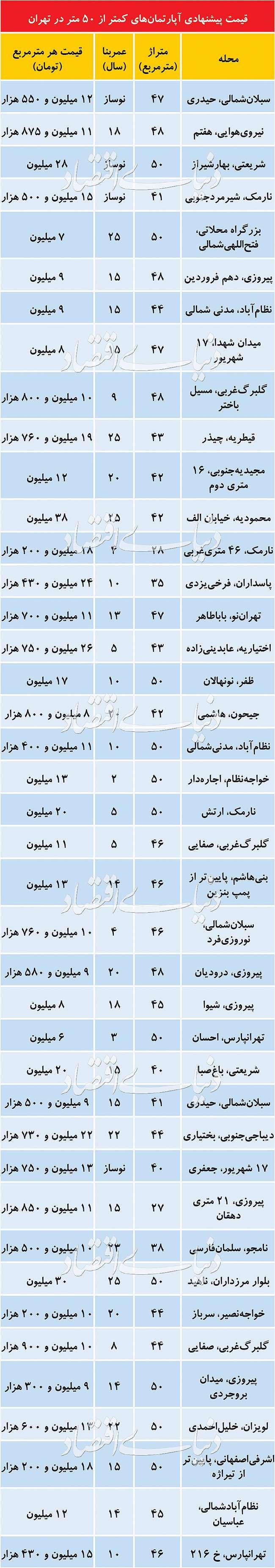 قیمت پیشنهادی املاک نقلی در تهران