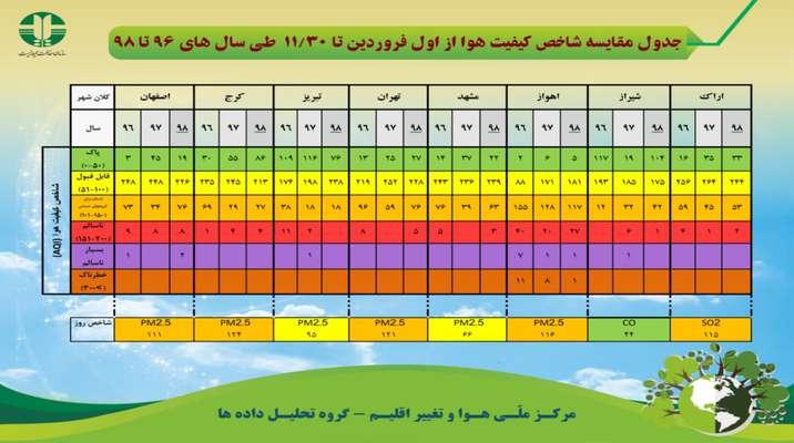جدول مقایسه شاخص کیفیت هوا از اول فروردین تا ۳۰بهمن ماه طی سال های ۹۶ تا ۹۸