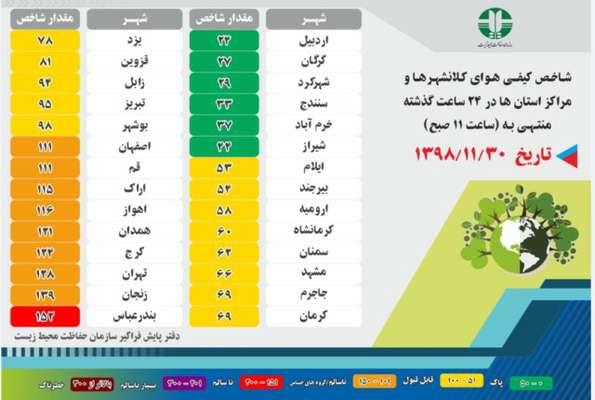 شاخص کیفی هوای کلانشهرها و مراکز استان ها در ۲۴ ساعت گذشته