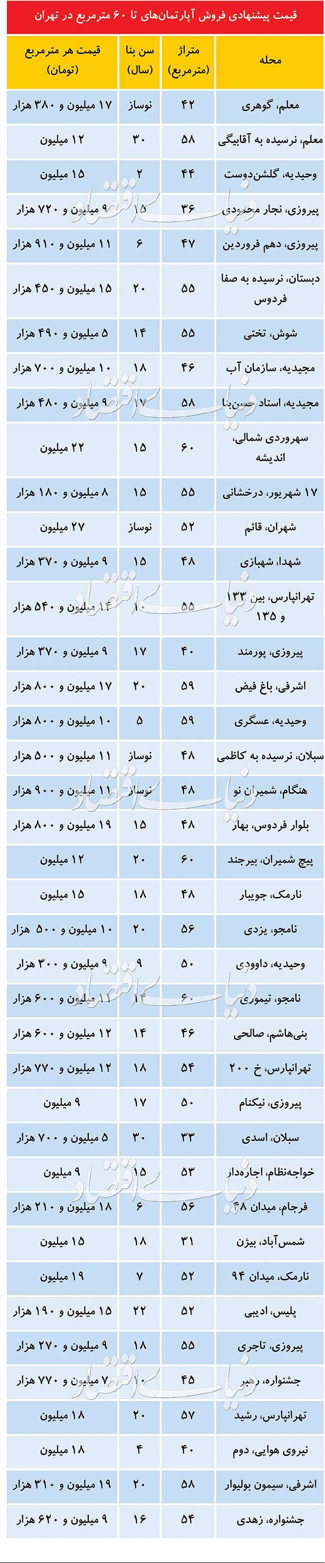 آپارتمانهای مناسب تقاضا  در بازار مسکن اسفند