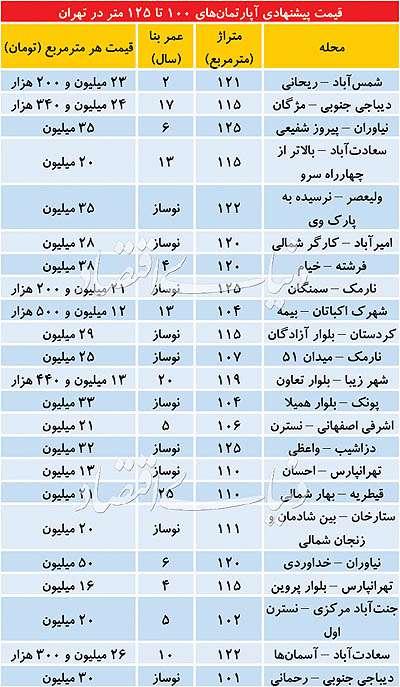 بازار املاک ۱۰۰ تا ۱۲۵ متر در تهران