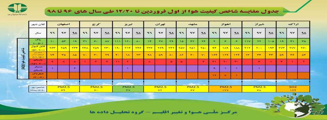جدول مقایسه شاخص کیفیت هوا از اول فروردین تا ۱۲/۲۰ طی سال های ۹۶ تا ۹۸