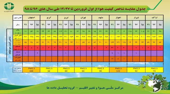 جدول مقایسه شاخص کیفیت هوا از اول فروردین تا ۲۷ اسفند ماه طی سال های ۹۶ تا ۹۸
