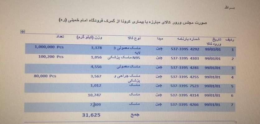 جزئیات ترخیص اقلام مقابله با کرونا از گمرک فرودگاه امام + جدول