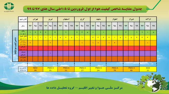 جدول مقایسه شاخص کیفیت هوا از اول فروردین تا ۵ فروردین طی سال های ۹۷ تا ۹۹