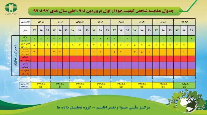جدول مقایسه شاخص کیفیت هوا از اول فروردین تا ۹ فروردین طی سال های ۹۷ تا ۹۹