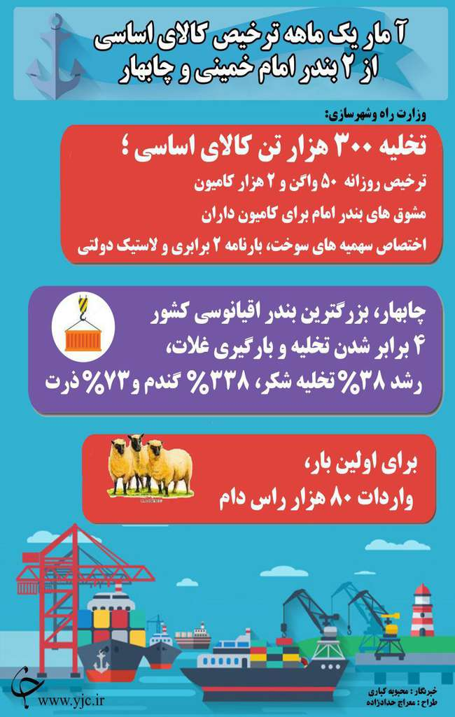 آمار یک ماهه ترخیص کالاهای اساسی از بندر امام خمینی و چابهار