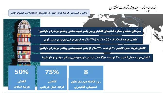 رشد ۱۷۷ درصدی تخلیه و بارگیری کالاهای اساسی از چابهار/ واگذاری ساختمان های اداری به بازرگانان افغانستانی