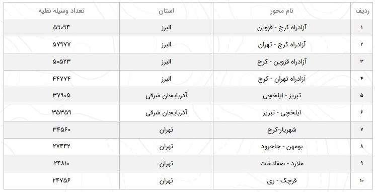 کاهش ۲۰ درصدی تردد در جادههای کشور/ تردد در آزادراه کرج-تهران ۲۷ درصد کم شد