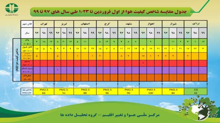 جدول مقایسه شاخص کیفیت هوا از اول فروردین تا ۲۳ فروردین طی سال های ۹۷ تا ۹۹