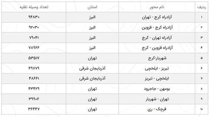 افزایش ۳۰.۸ درصدی تردد در جادههای کشور/ رشد ۵۵ درصدی تردد در آزادراه کرج-تهران