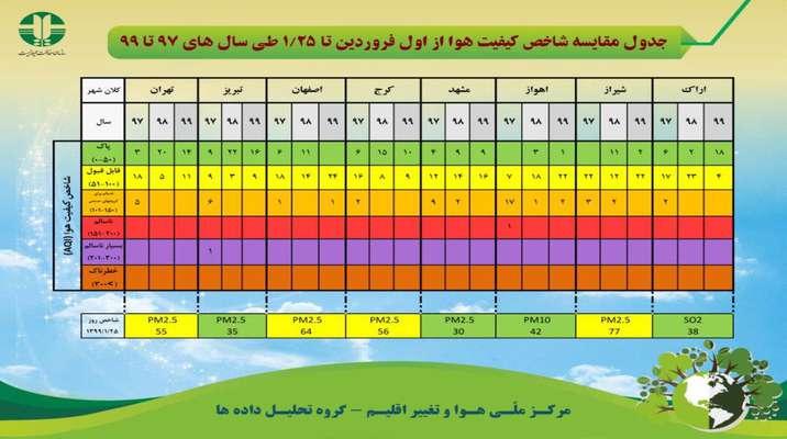 جدول مقایسه شاخص کیفیت هوا از اول فروردین تا ۲۵ فروردین طی سال های ۹۷ تا ۹۹
