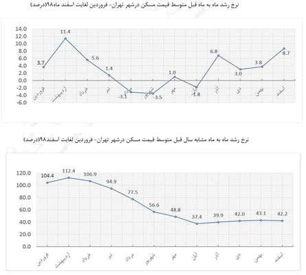 نگاهی به آمار بازار مسکن تهران در سال ۹۸