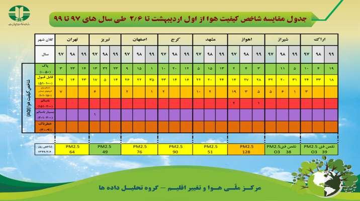 جدول مقایسه شاخص کیفیت هوا از اول اردیبهشت تا ۶ اردیبهشت طی سال های ۹۷ تا ۹۹