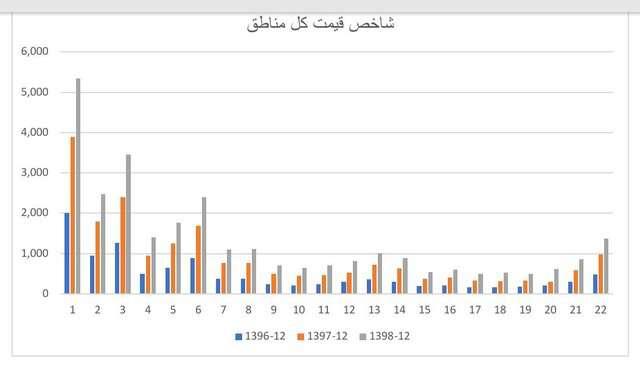 خانه و آپارتمان در تهران با چه قیمتی خرید و فروش میشود؟