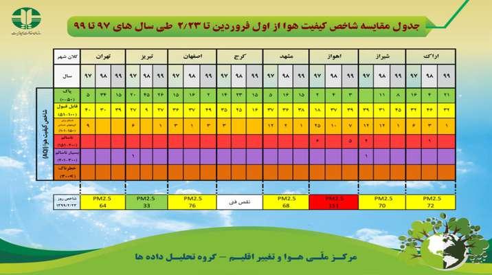 جدول مقایسه شاخص کیفیت هوا از اول فروردین تا ۲۳ اردیبهشت ماه طی سال های ۹۷ تا ۹۹