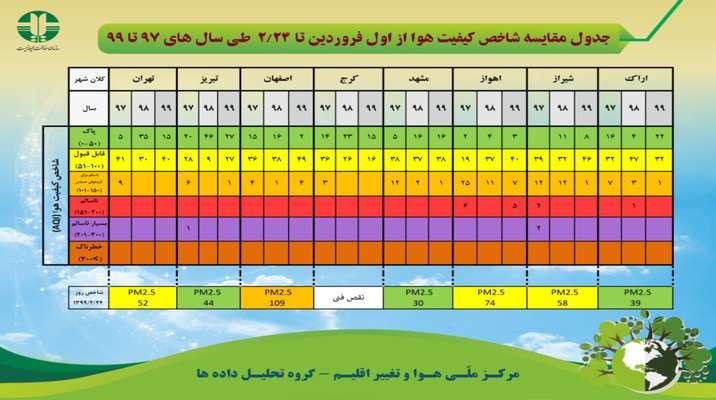 جدول مقایسه شاخص کیفیت هوا از اول فروردین تا ۲۴ اردیبهشت ماه طی سال های ۹۷ تا ۹۹