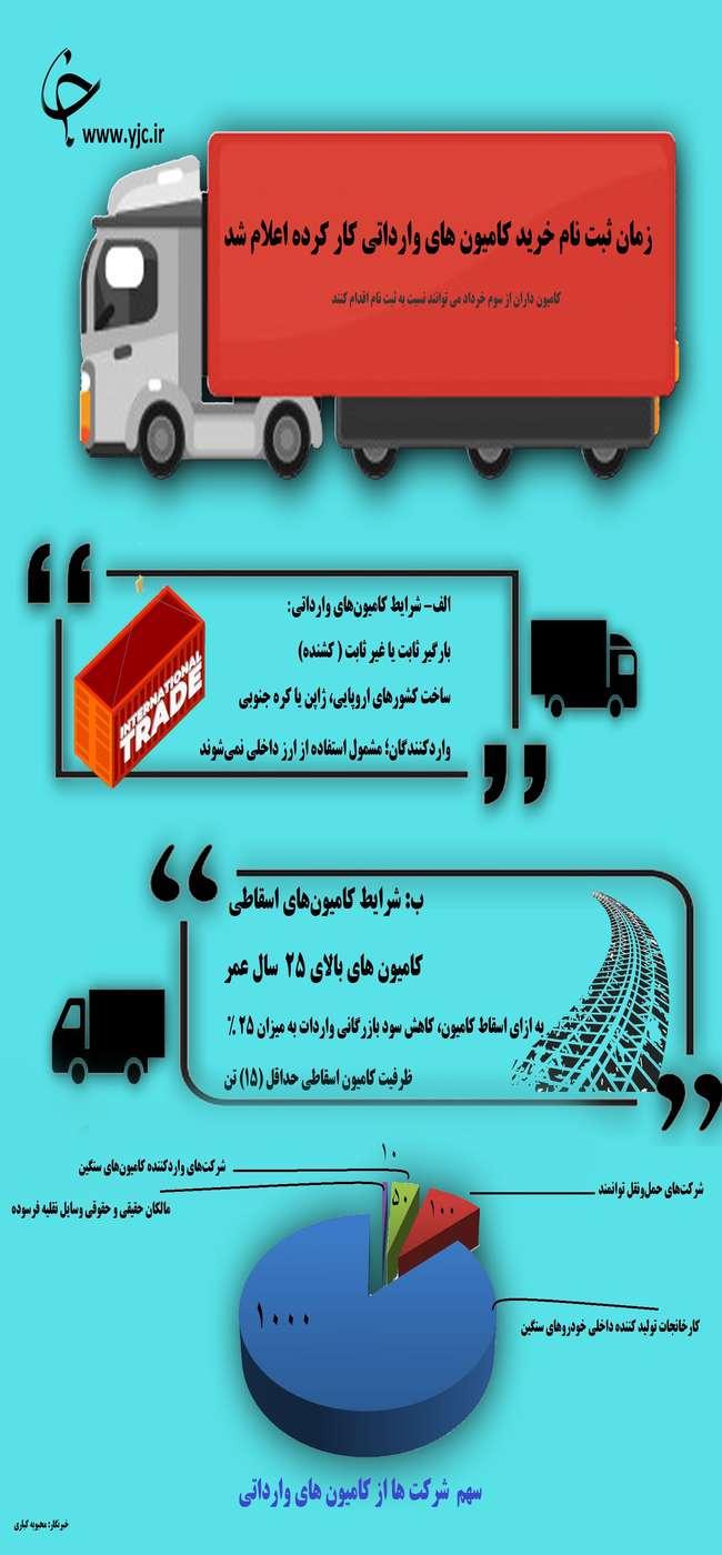 زمان ثبت نام خرید کامیونهای وارداتی اعلام شد