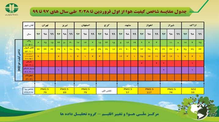 جدول مقایسه شاخص کیفیت هوا از اول فروردین تا ۲۸ اردیبهشت ماه طی سال های ۹۷ تا ۹۹