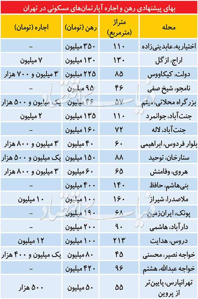 پیشبینی رشد بهاره اجارهبها در تهران