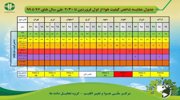 جدول مقايسه شاخص كيفيت هوا از اول فروردين تا 30 ارديبهشت ماه طي سال هاي 97 تا 99