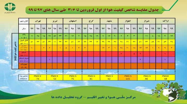 جدول مقايسه شاخص كيفيت هوا از اول فروردين تا 6 خرداد ماه طي سال هاي 97 تا 99