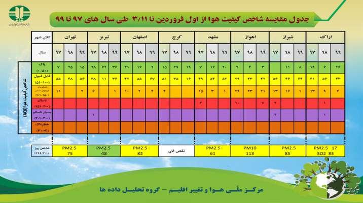 جدول مقایسه شاخص کیفیت هوا از اول فروردین تا ۱۱ خرداد ماه طی سال های ۹۷ تا ۹۹