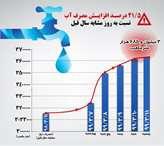 افزایش ناگهانی ۲۰ درصدی مصرف آب در شهر تهـــران / پیک لحظهای مصرف آب تهران به ۵۱,۵ مترمکعب بر ثانیه رسید