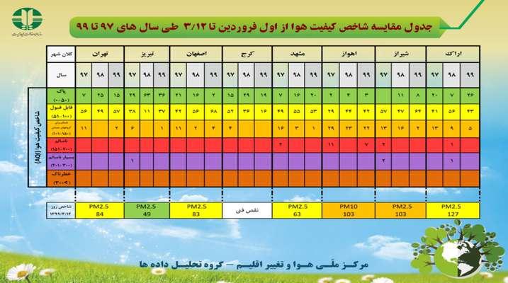 جدول مقایسه شاخص کیفیت هوا از اول فروردین تا ۱۲ خرداد ماه طی سال های ۹۷ تا ۹۹