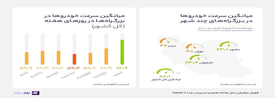 اصفهانیها پیشتازان سرعت در رانندگی