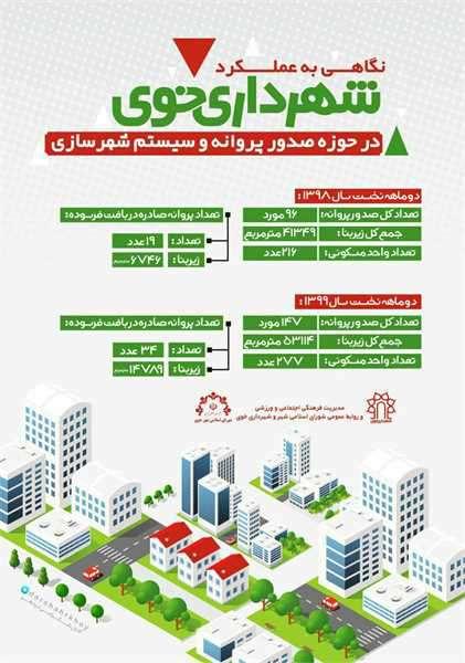نگاهی به عملکرد دو ماهه اول سال99 شهرداری خوی در حوزه صدور پروانه