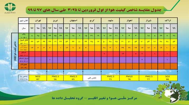 جدول مقایسه شاخص کیفیت هوا از اول فروردین تا ۲۵ خرداد طی سال های ۹۷ تا ۹۹